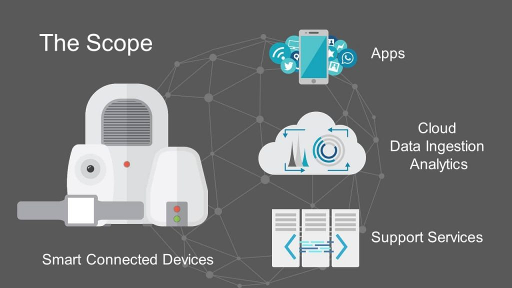 Scope of IoT Services