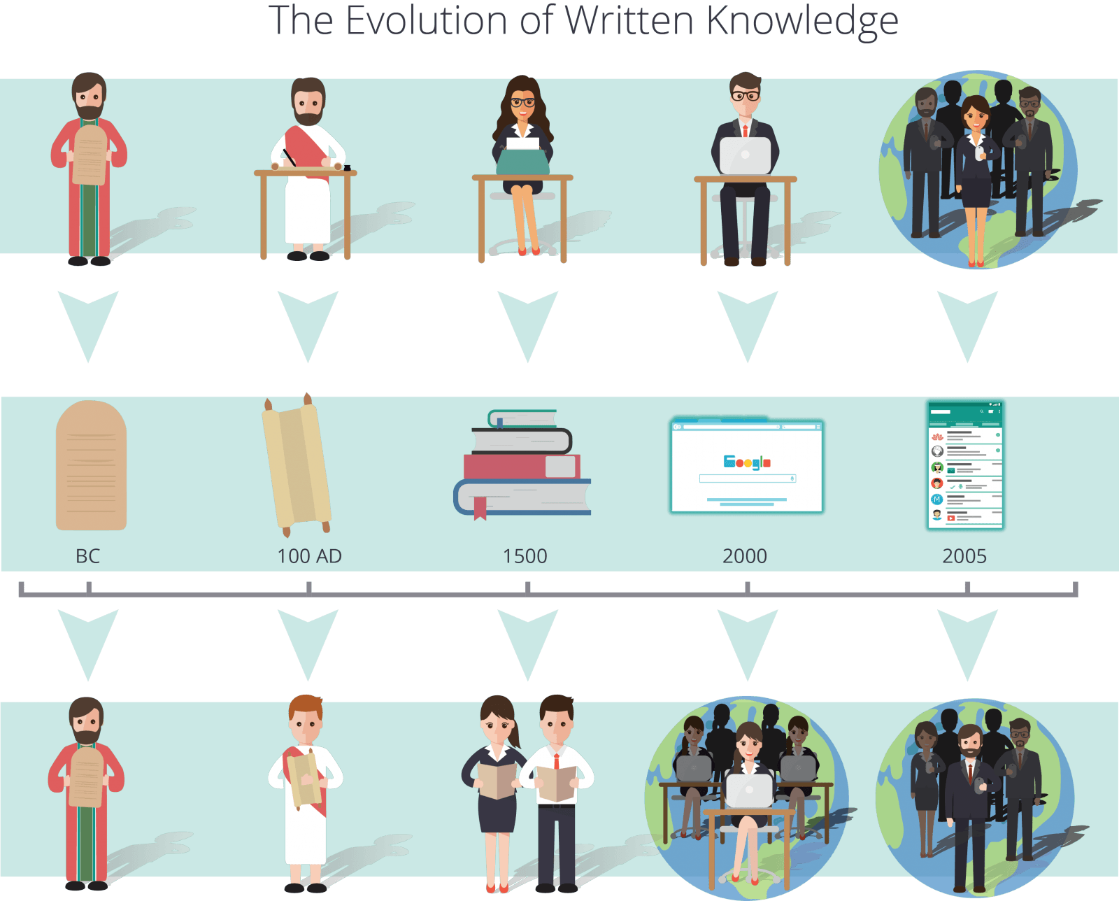 evolution of written knowledge