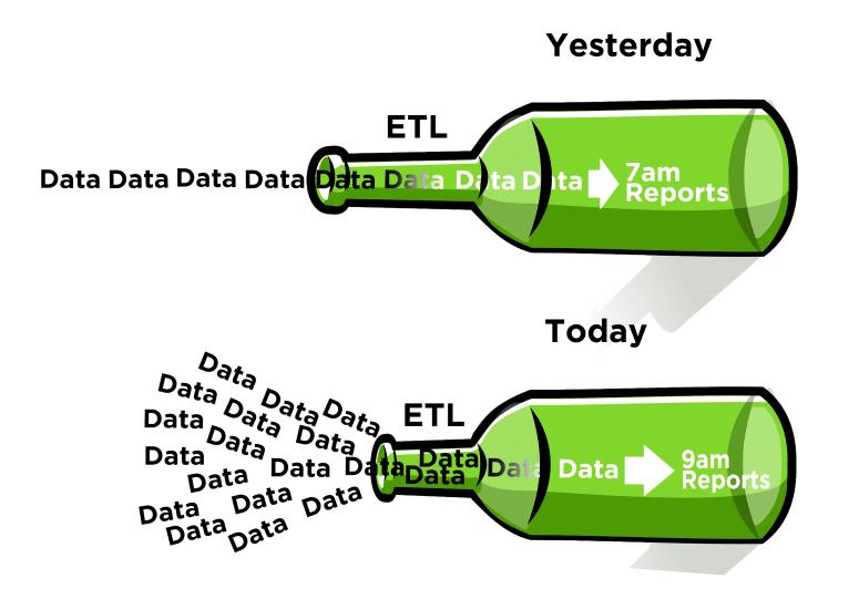 ETL Bottleneck Today infograph