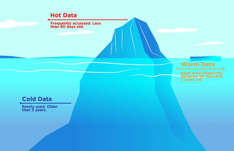 Data warehouse Data Classifications