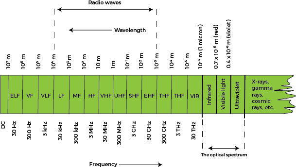 electromagnetic wireless spectrum
