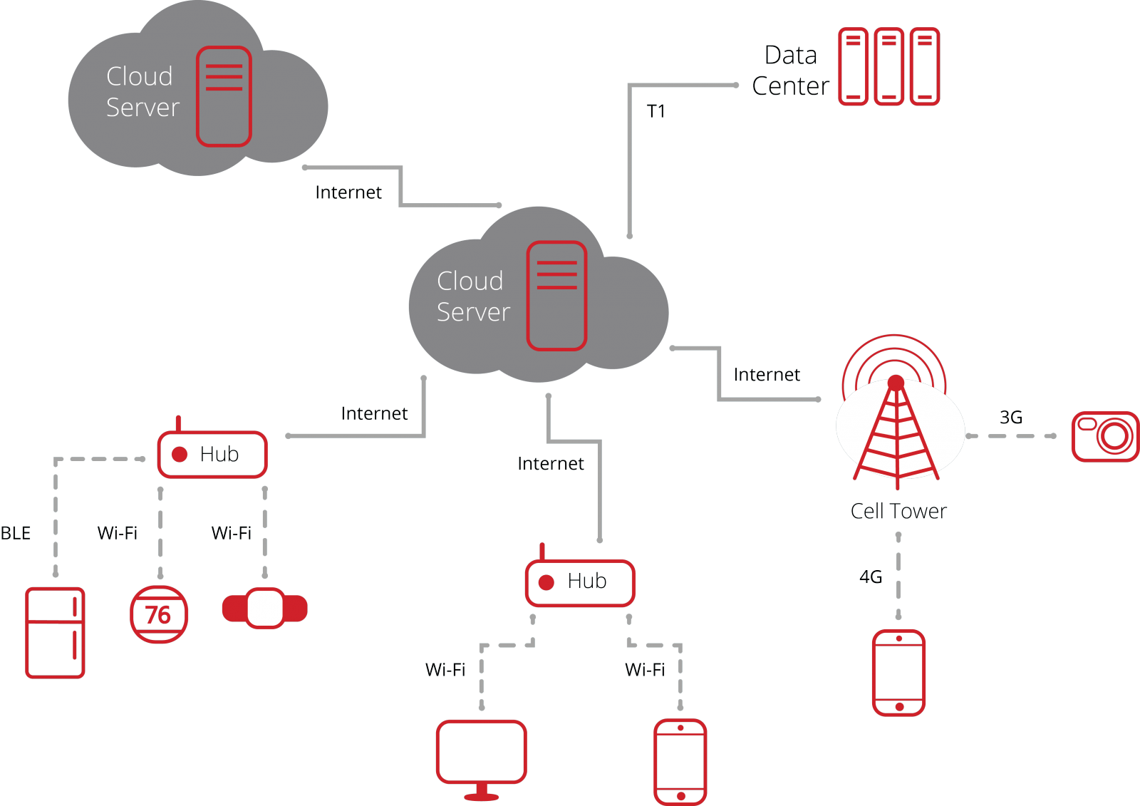 hybrid IoT systems graphic