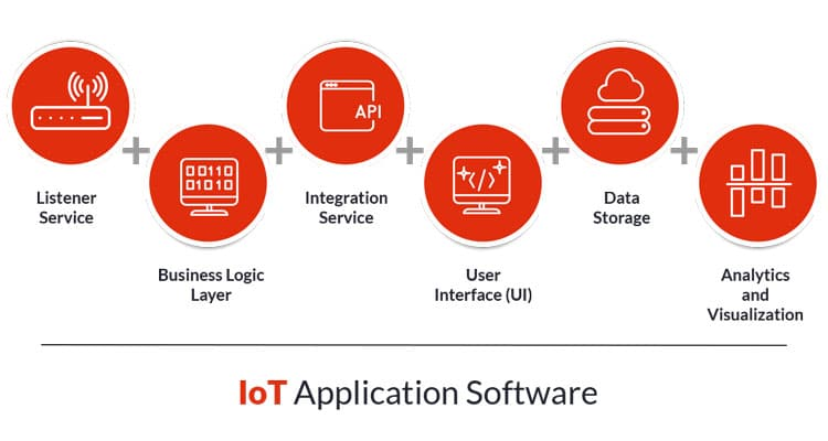 IoT Software application