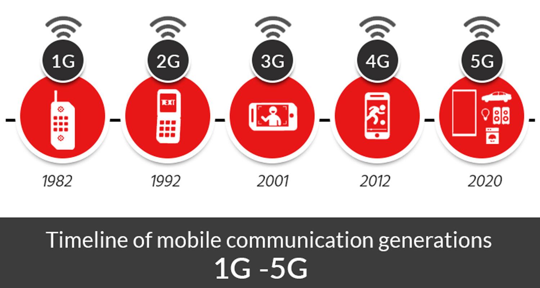 1G to 5G timeline