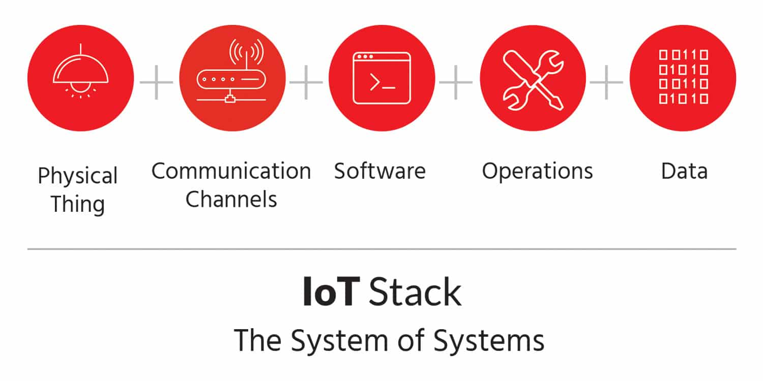 IoT Stack