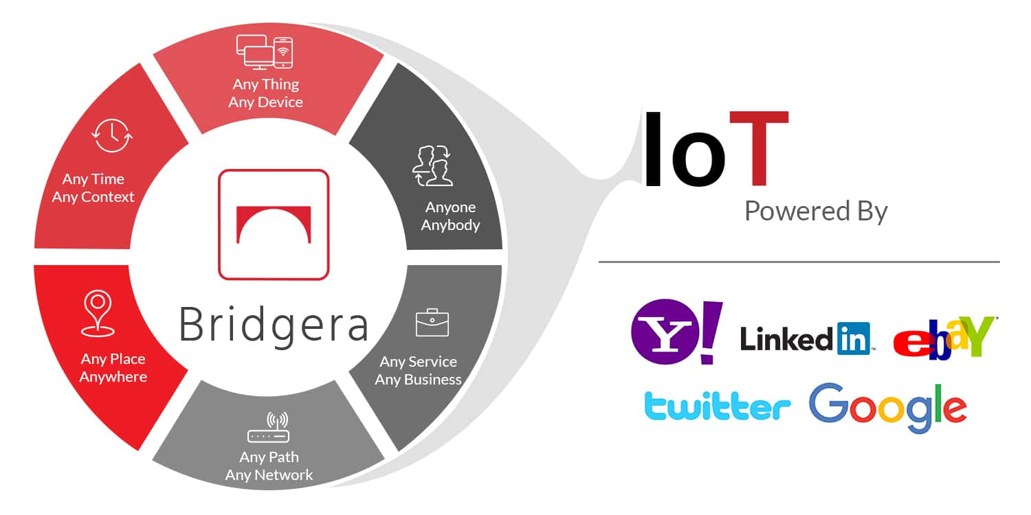 Bridgera IoT Platform - Big Data Enabled