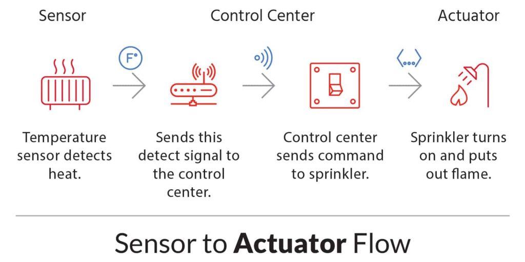 IoT System - Sensor and Actuator Flow