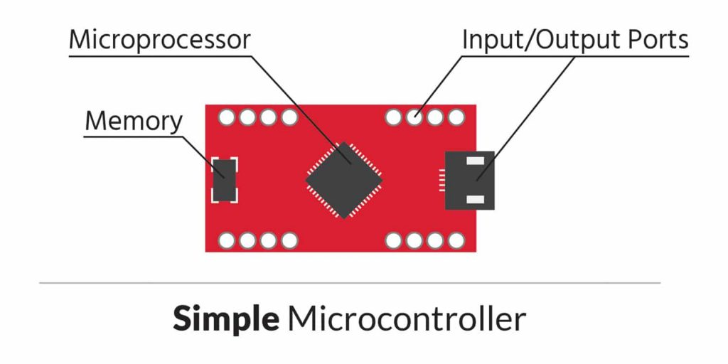 Simple IoT Device Microcontroller