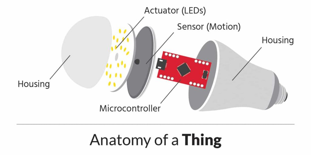 Anatomy of an IoT Device