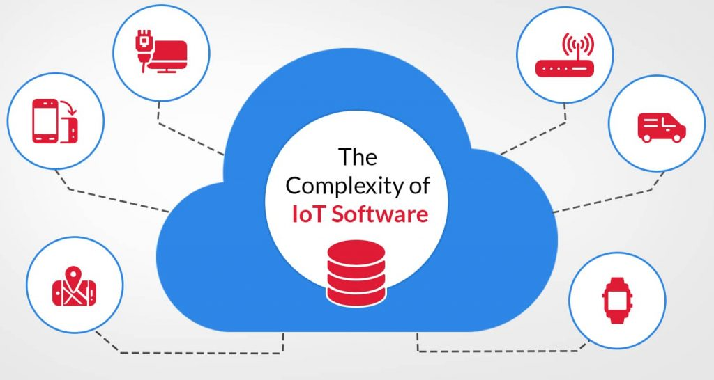 IoT Software is Complex