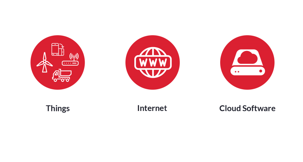 Internet of Things Simplified