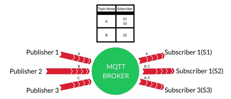 mqtt broker iot systems internet protocols