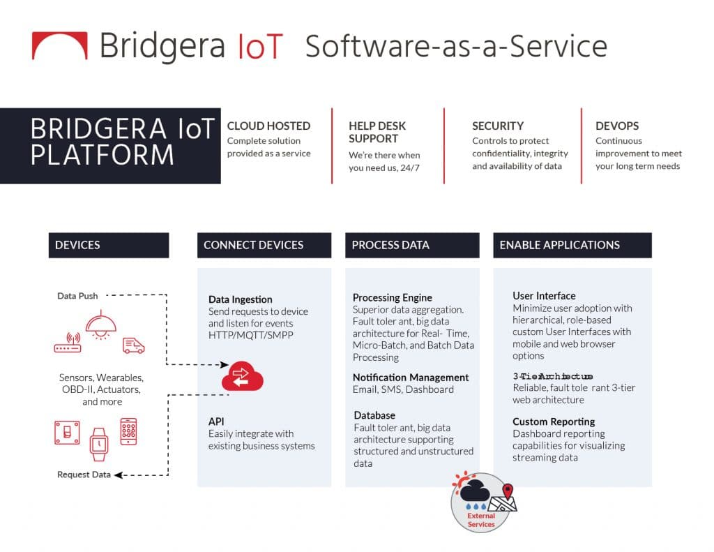 Comprehensive IoT Platform