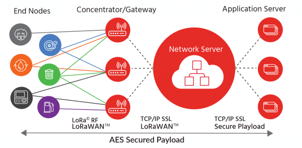 AES Payload IoT system