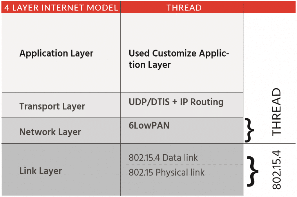 thread iot systems