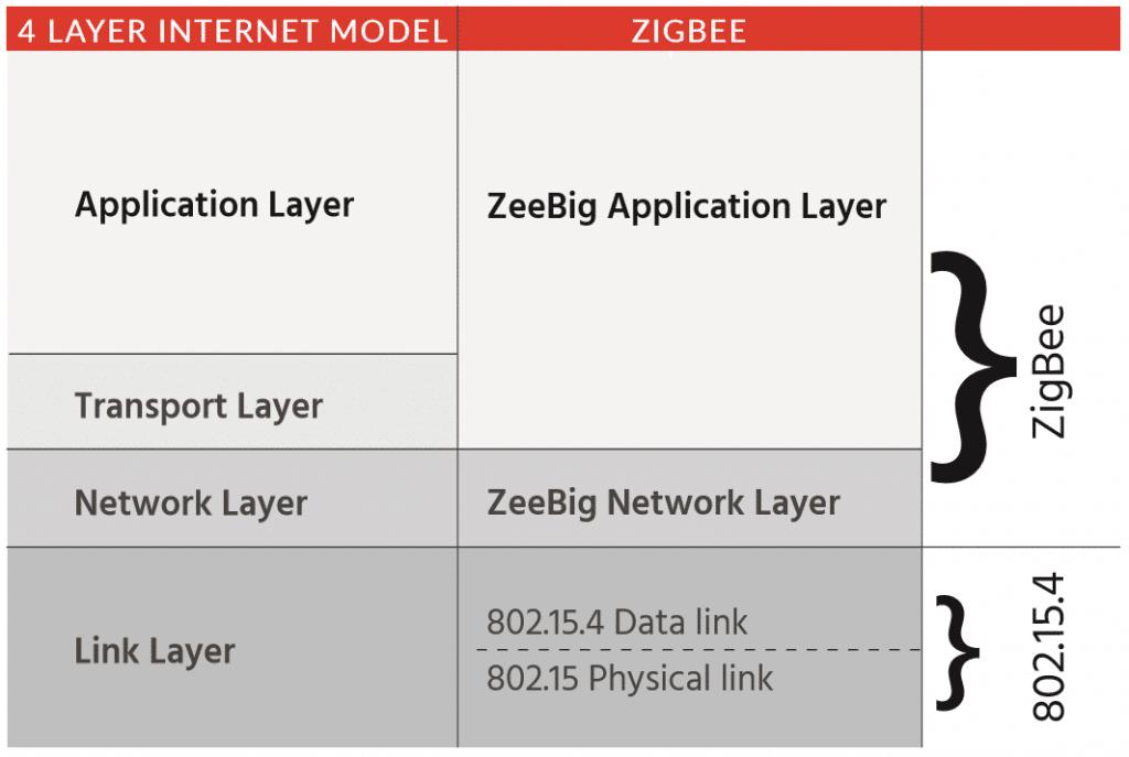 zigbee iot systems