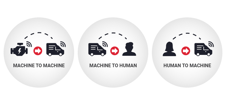 machine to human iot system