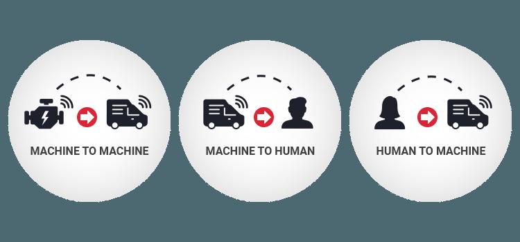 machine to human iot system