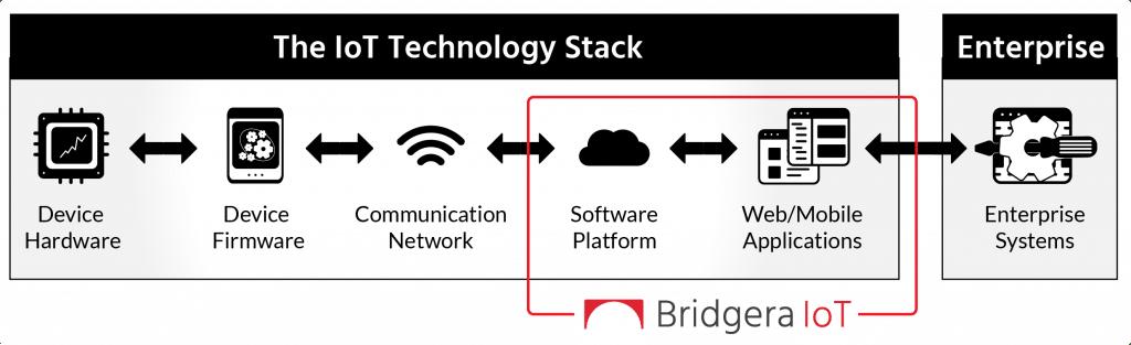 Bridgera IoT Software Platform and IoT Technology Stack