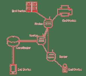 zigbee architecture
