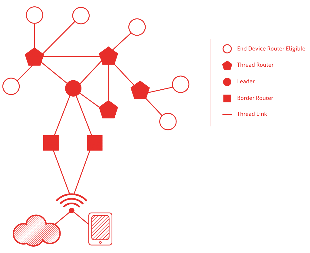 thread architecture iot network