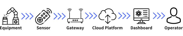 remote monitoring iot path