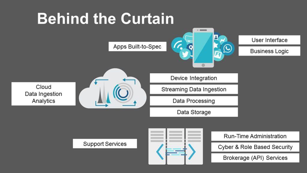 IoT services