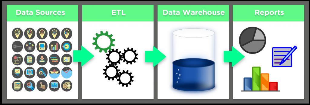 ETL Offload Process