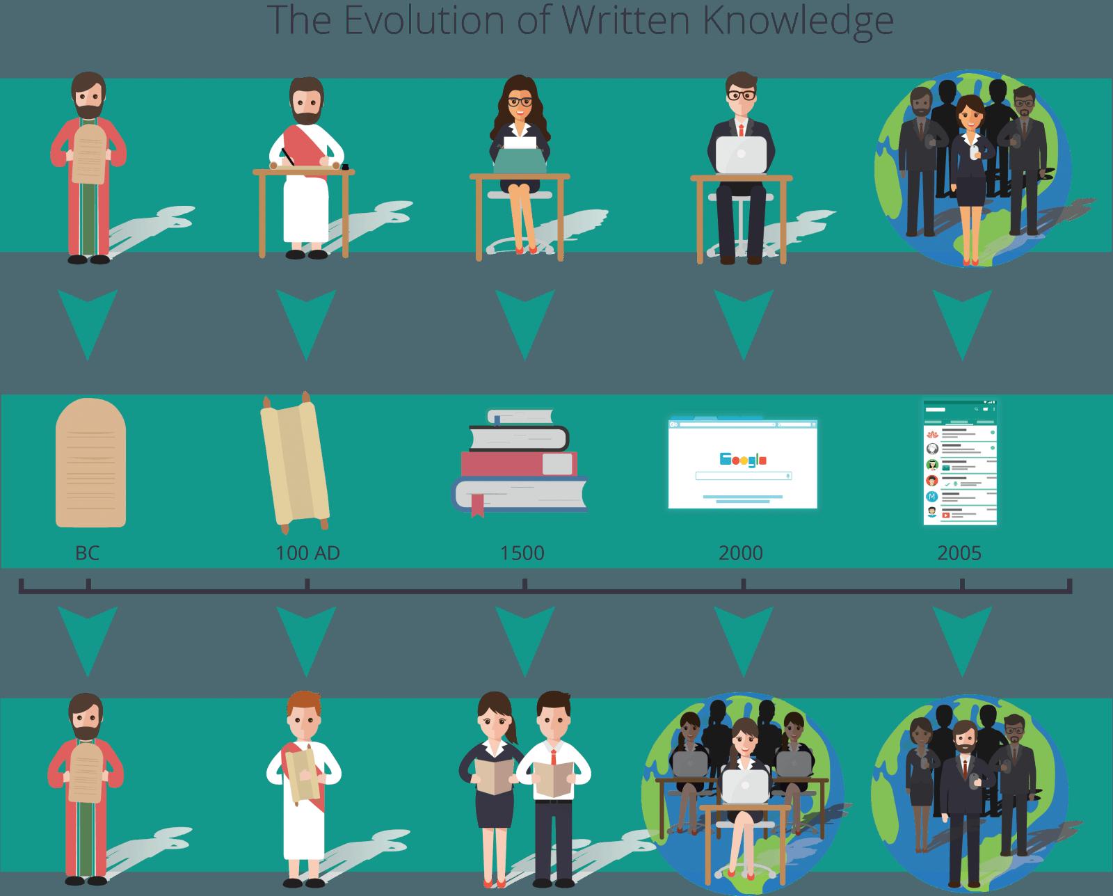 evolution of written knowledge
