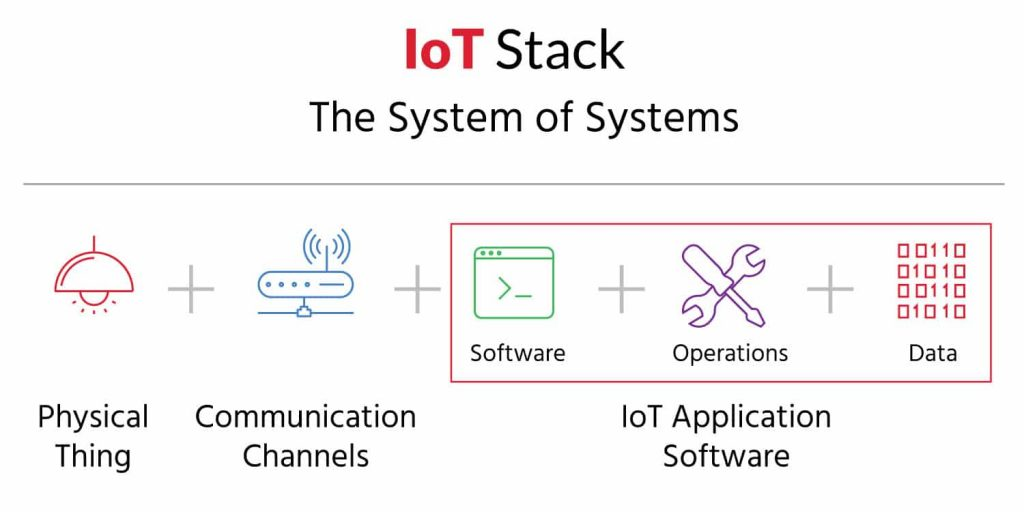 IoT system Stack