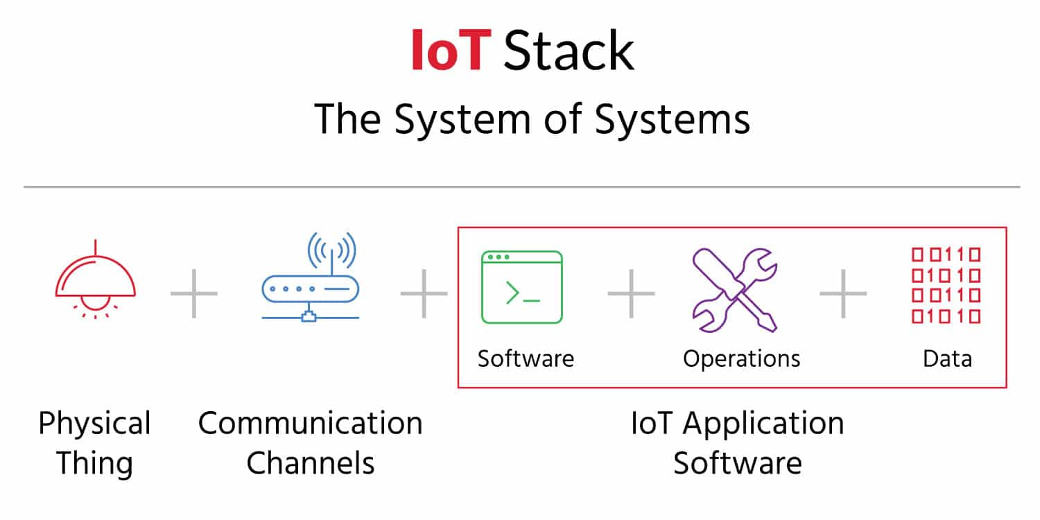 Tips on Building a Complete IoT Solution for your Business