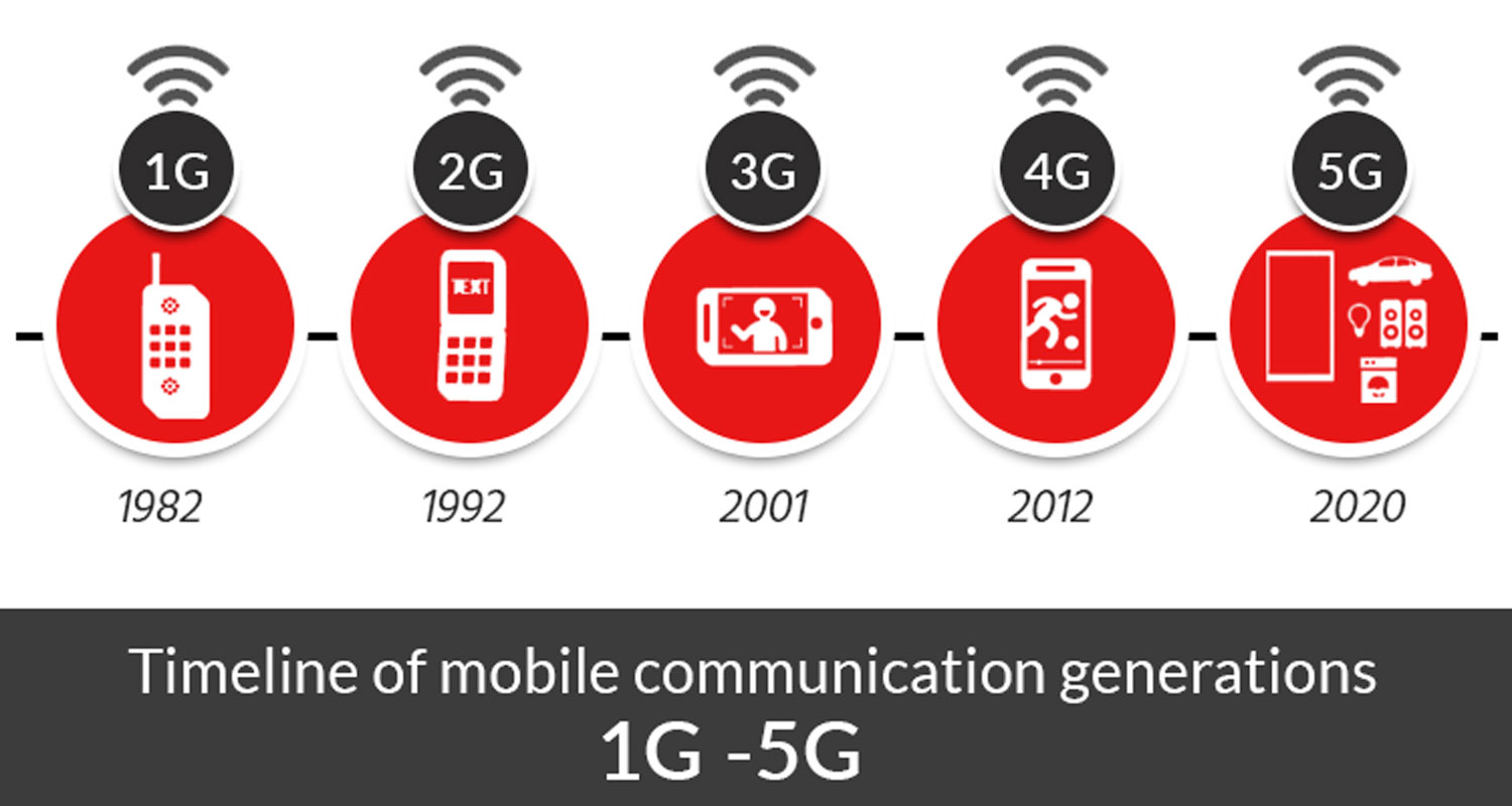5G Networks Promise New Horizons for IoT Solutions