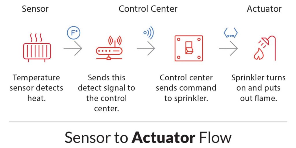 IoT System - Sensor and Actuator Flow