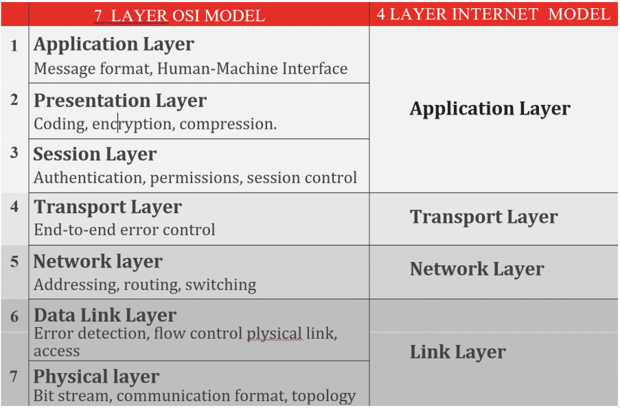 iot systems communication channel layers