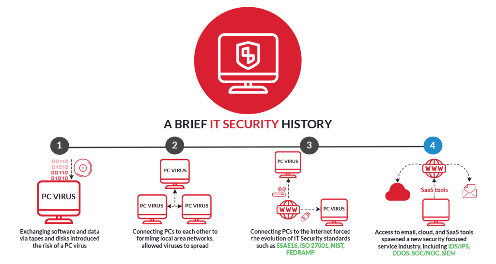 IT Security History