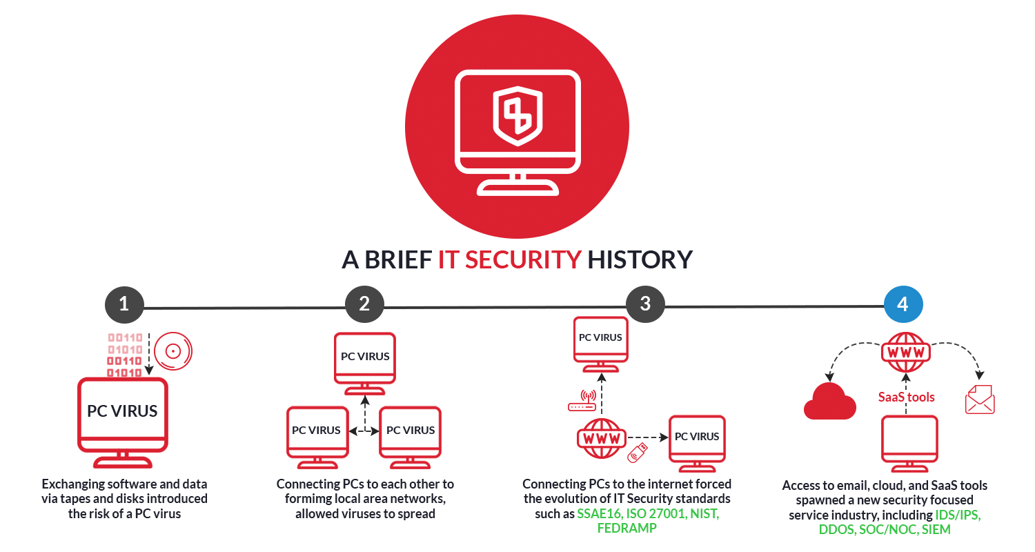 history on security Boost enterprise user privacy by learning how to erase browser history proactively on client machines in this expert advice column from information security expert michael cobb.