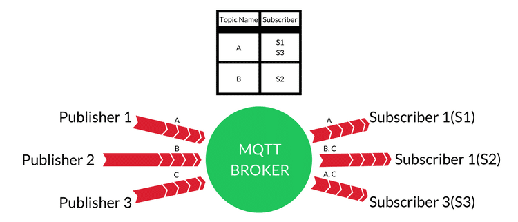 mqtt broker iot systems