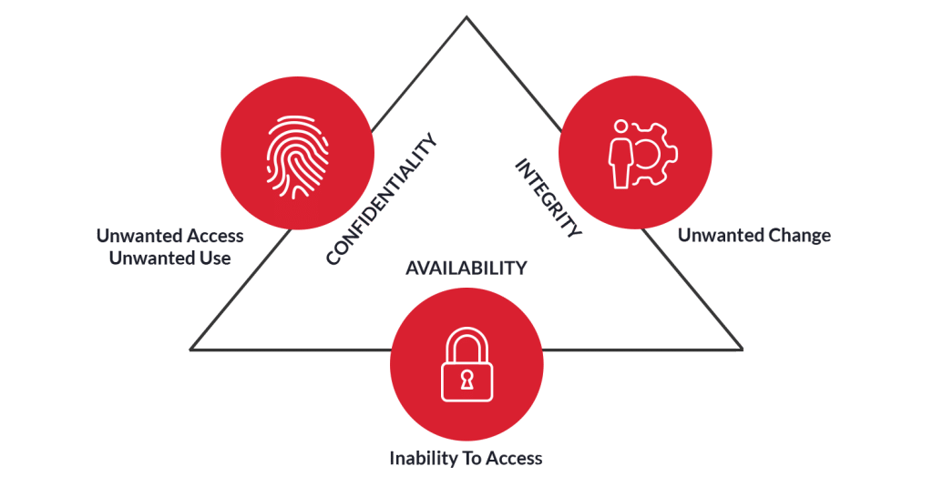 IoT Security controls and risk areas
