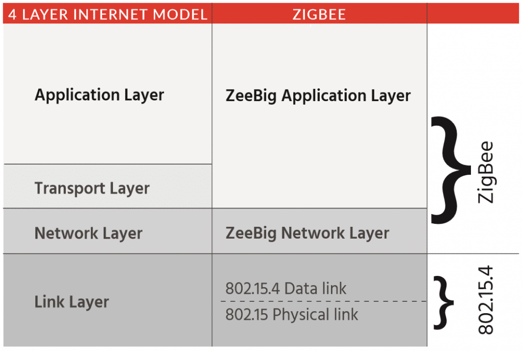 A company must be a member of the ZigBee Alliance before it can bring a ZigBee  product to market or use the ZigBee logo in association with an IoT system.