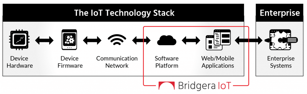 Bridgera IoT Software Platform and IoT Technology Stack