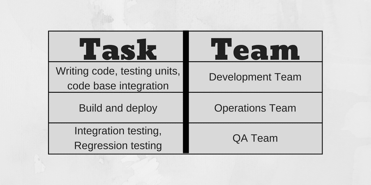 table devops tasks and teams