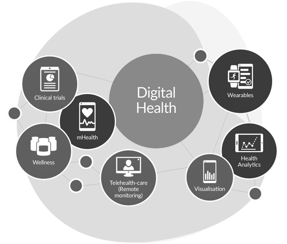 Digital-IoMT-healthcare-monitoring