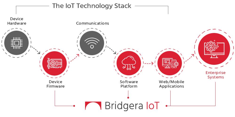 IoT Solutions for Enterprises