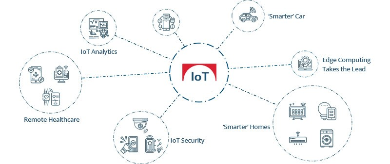 iot 2020 healthcare logistics